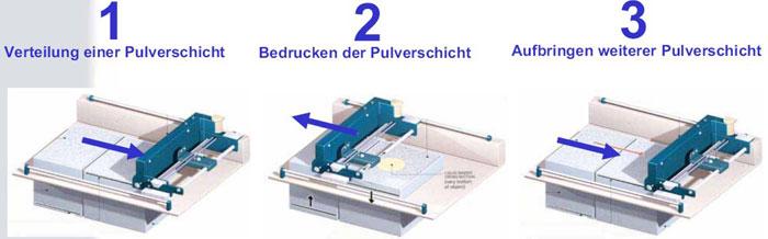 Pulverschichtdruck Verfahren